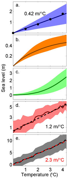 Sea-level-rise contributions over 2000 years from: ocean warming (a), mountain glaciers (b), Greenland © and Antarctic (d) ice sheets. The total sea level commitment (e) is about 2.3m per degree of warming above pre-industrial.