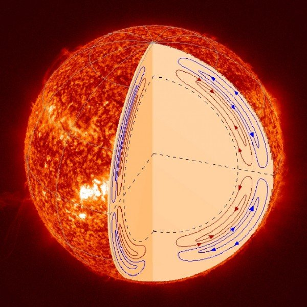 Observations by the Helioseismic and Magnetic Imager on NASA's Solar Dynamics Observatory show a two-level system of circulation inside the sun. Such circulation is connected to the flip of the sun's north and south magnetic poles that occurs approximately every 11 years. Image Credit: Stanford
