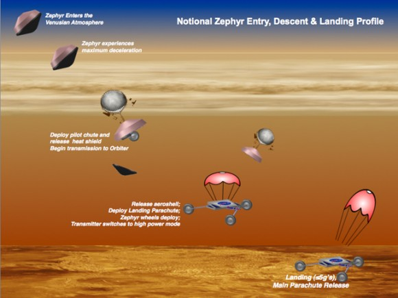 A landing concept for a possible Venus windsurfing rover from the NASA Innovative Advanced Concepts office. Credit: NASA
