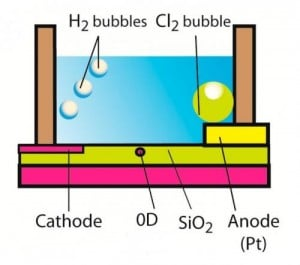 A zero-dimensional transistor is placed in contact with a water droplet containing NaCl ions. A current between the anode and cathode generates hydrogen and chlorine bubbles, which the transistor can detect and transform into electric pulses. Credit: N. Clément, et al. ©2013 American Chemical Society