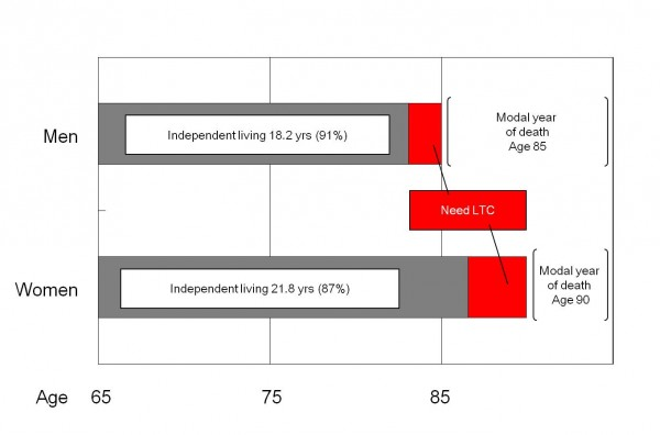 Fig 1: Independent living after age 65: men 20 yrs, women 25 yrs