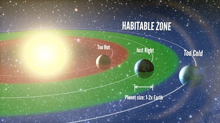 """Artist's representation of the """"habitable zone,"""" the range of orbits where liquid water is permitted on the surface of a planet. The authors find that 22% of Sun-like stars harbor a planet between one and two times the size of Earth in the habitable zone"""
