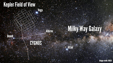 The field of view of the Kepler space telescope, located in the constellation Cygnus, just above the plane of the Milky Way Galaxy. Kepler made precise measurements of the brightnesses of 156,000 stars for four years.