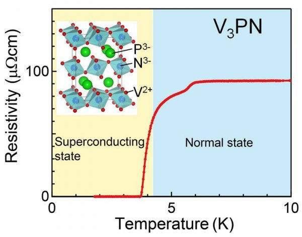 © Kenya Ohgushi, The resistivity of an anti-post-perovskite compound V3PN. The resistivity drops to zero at low temperature, indicating the onset of superconductivity. The inset shows the crystal structure.