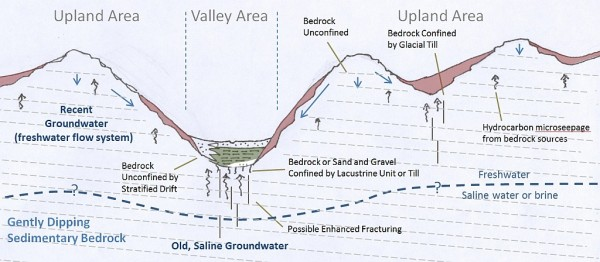Schematic representation showing major setting components of groundwater in the study area (valley/upland, confined/unconfined, bedrock/glacial.)