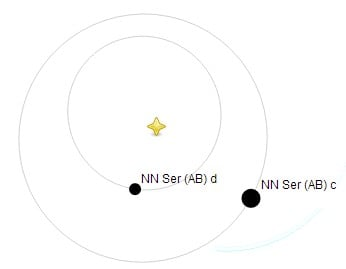 Visualization of the planetary orbits around NN Ser. Source: Open Exoplanet Catalogue)