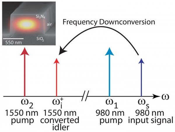 As shown in the schematic, in frequency downconversion, an input signal at 980 nm is frequency shifted to the 1550 nm wavelength band through the application of two strong pump lasers. The reverse process of upconversion (shifting an input signal from 1550 nm to 980 nm) was also demonstrated. Inset: Scanning electron micrograph of the cross-section of a silicon nitride waveguide designed for the frequency conversion with a simulation of the device's optical field profile superimposed.