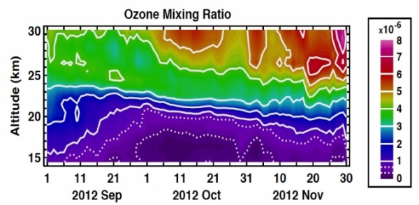 A look inside the 2012 ozone hole with the Ozone Mapper and Profiler Suite shows how the build-up of ozone (parts per million by volume) in the middle stratosphere masks the ozone loss in the lower stratosphere. Image Credit: NASA