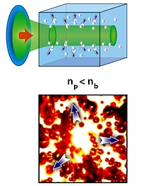 Negative-polarizability particles are repulsed by an optical beam.