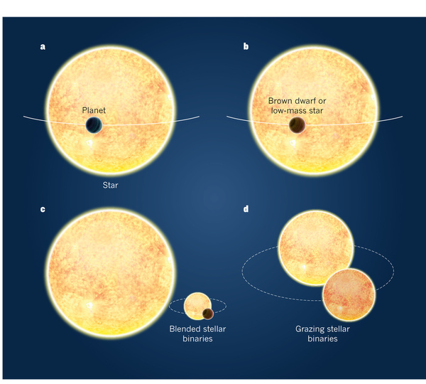 Possible scenarios of false positive planetary transit signals: a, A gas-giant planet blocks a small amount of starlight as it passes in front of its host star. The resulting drop in light is similar to that produced by other systems, as follows: b, an orbiting brown-dwarf or low-mass star, both of which have radii similar to gas-giant planets; c, blended stellar binaries in a triple-star system that have deep eclipses strongly diluted by a bright neighbouring star, mimicking the much shallower transits of a planet; d, grazing binary stars, in which the stars' disks overlap by only a tiny amount at each eclipse. Credit: Santerne, A. et al. Astron. Astrophys. 545, A76 (2012).