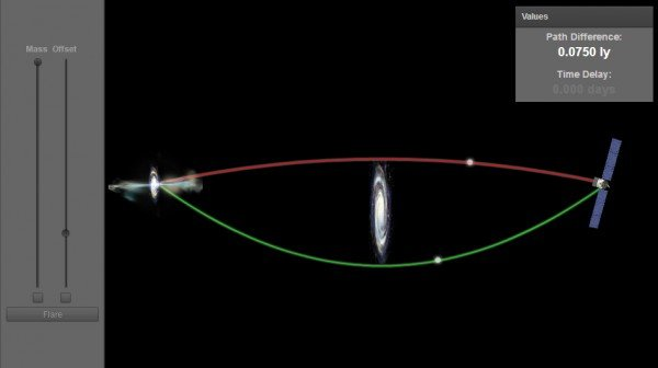 This image illustrates how gravitational lensing can be observed by NASA's Fermi Gamma-ray Space Telescope. Image Credit: NASA's Goddard Space Flight Center