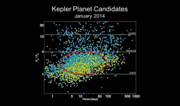 Chart of Kepler planet candidates as of January 2014. Image Credit: NASA Ames