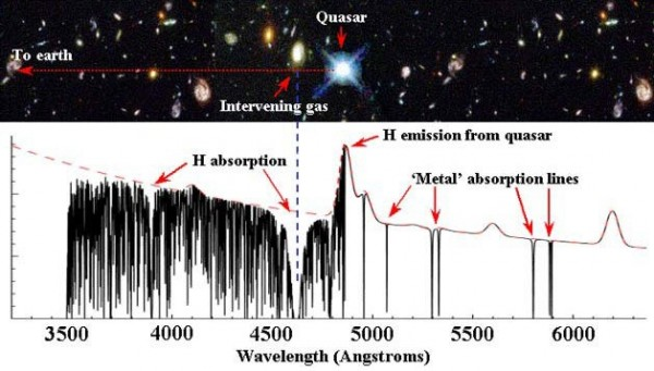 Invisible gas clouds in galaxies absorb light from background quasars based on the clouds' physical properties.  By searching for changes in absorption from repeat observations of the same quasar, University of Illinois astronomers found the first evidence that small-scale gas clouds are likely to exist. Graphic by John Webb