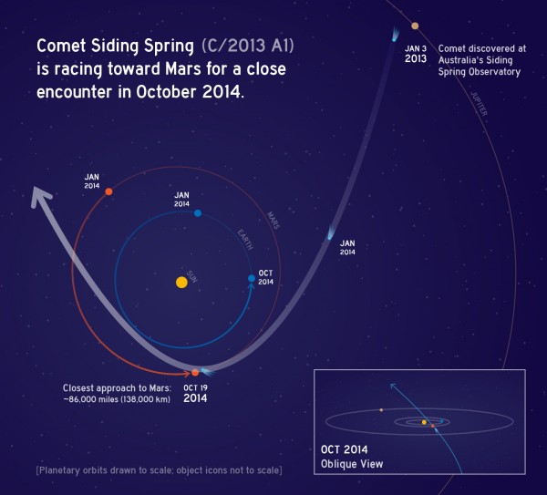In this graphic, the orbit of comet C/2013 A1 Siding Spring swings around the sun in 2014. On Oct. 19, the comet will pass just 86,000 miles (138,000 kilometers) from Mars. Its nucleus will miss, but its coma of dust particles might envelop Mars. Image Credit: NASA/JPL-Caltech