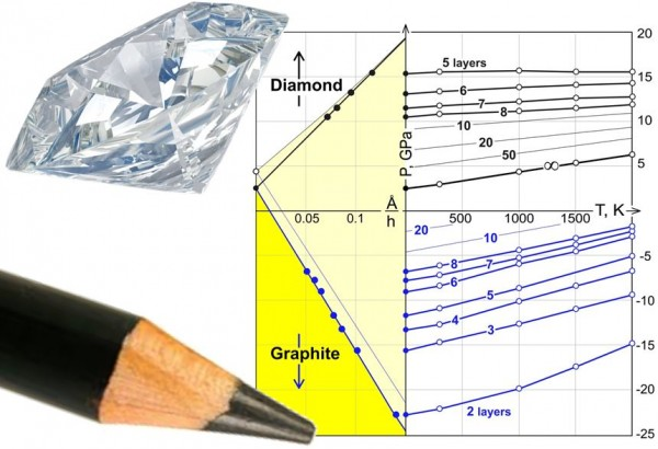 The phase diagram developed by scientists at Rice University and in Moscow describes the conditions necessary for the chemical creation of thin films of diamond from stacks of single-atomic-layer graphene. (Credit: Pavel Sorokin/Technological Institute for Superhard and Novel Carbon Materials)