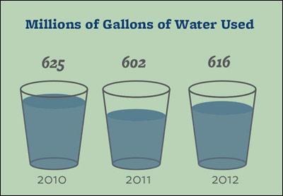 UC Berkeley campus water usage (Source: 2013 Sustainability Report)