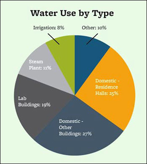 Campus water use detailed in the 2013 Sustainability Report.