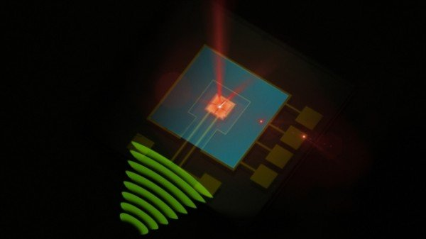 In this artist's impression of the device radio waves (green) arrive and are sent to the membrane (center) via gold wires. This induces charge oscillations on the 4-segment electrode right underneath (~1 µm distance) the membrane. Electric forces thus make the membrane move. This motion is detected with a laser beam (red), with an extreme accuracy (1 femtometer per second measurement time), translating to a very high sensitivity to radio waves. Credit: Niels Bohr Institute