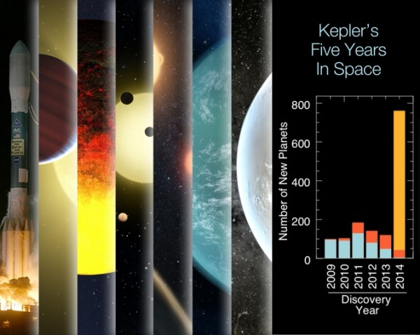 The panel features an image of Kepler's launch and artist concepts of milestone discoveries (l to r): Kepler-9b and c, Kepler-10b, Kepler-11, Kepler-16b, Kepler-22 and Kepler-64f. The final panel illustrates exoplanet discoveries: blue is previous; red is previous Kepler; gold is Kepler's on Feb. 26 Image Credit: NASA Ames/W. Stenzel