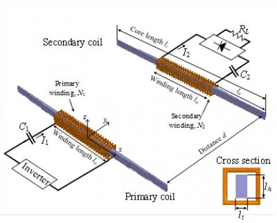 This is the overall configuration of DCRS, showing primary and secondary coils. Credit: KAIST