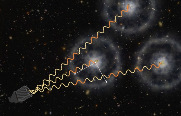 An artist's conception of how BOSS uses quasars to measure the distant universe. Light from distant quasars is partly absorbed by intervening gas, which is imprinted with a subtle ring-like pattern of known physical scale. Astronomers have now measured this scale with an accuracy of two percent, precisely measuring how fast the universe was expanding when it was just 3 billion years old. (Illustration by Zosia Rostomian, Lawrence Berkeley National Laboratory, and Andreu Font-Ribera, BOSS Lyman-alpha team, Berkeley Lab.)