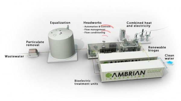 Layout of Cambrian Innovation's EcoVolt wastewater treatment system, which can generate enough electricity to meet 25 to 50 percent of a brewery's needs and produce about 25 percent of clean, reusable water. Image courtesy of Cambrian Innovation