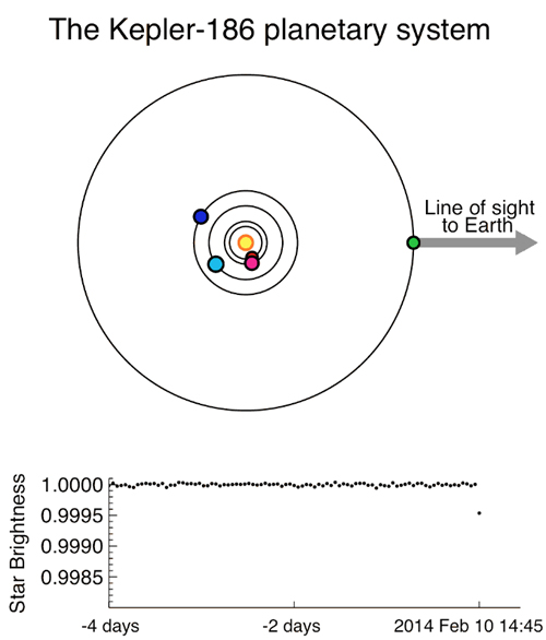 This animation depicts Kepler-186f, the first validated Earth-size planet orbiting a distant star in the habitable zone—a range of distances from a star where liquid water might pool on the surface of an orbiting planet. The discovery of Kepler-186f confirms that Earth-size planets exist in the habitable zone of other stars and signals a significant step closer to finding a world similar to Earth. Kepler-186f is less than ten percent larger than Earth in size, but its mass and composition are not known. Credit: Sean Raymond.