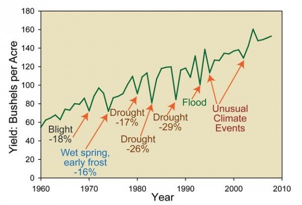 The impact of various factors on annual corn yields in the USA. Drought events are responsible for major year-to-year reductions in agricultural productivity. Accurately monitoring root-zone soil moisture is critical to detect these events early. Image source: 2009 USGCRP NAST report. Copyright USDA FAS