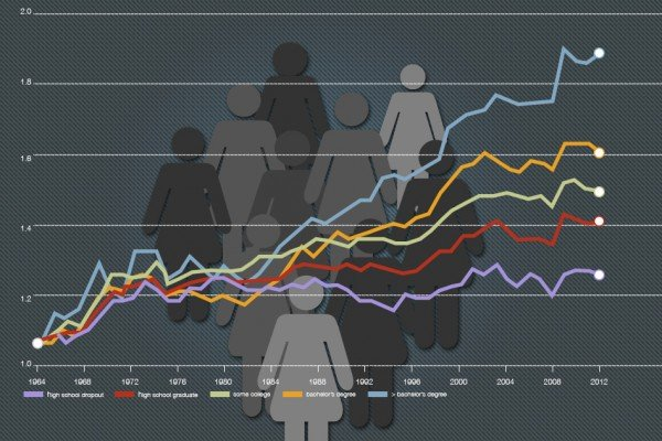 Changes in real (inflation-adjusted) wages of full-time female workers in the United States, 1963-2012, by education levels. Graphic: Christine Daniloff