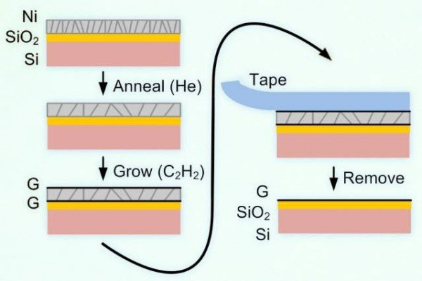 Illustrated here is a new process for making graphene directly on a nonmetal substrate. First, a nickel layer is applied to the material, in this case silicon dioxide (SiO2). Then carbon is deposited on the surface, where it forms layers of graphene above and beneath the SiO2. The top layer of graphene, attached to the nickel, easily peels away using tape (or, for industrial processes, a layer of adhesive material), leaving behind just the lower layer of graphene stuck to the substrate. Image courtesy of the researchers