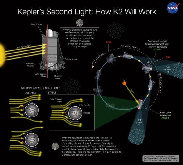 The conception illustration depicts how solar pressure can be used to balance NASA's Kepler spacecraft, keeping the space telescope stable enough to continue monitoring distant stars in search of transiting planets. Image Credit: NASA Ames/W. Stenzel