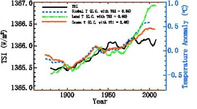 This shows comparisons between the 11-year running averaged Total Solar Irradiance (TSI) and the temperature (T) anomalies of the Earth (global, land, ocean). Credit: Science China Press