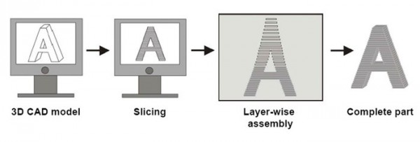 The Additive Manufacturing process. Instead of standard 'subtractive manufacturing' – where material is cut away from a single piece – AM involves building up a part from a series of layers, each one printed on top of the other.  It is the difference from digging out a bunker to building a house. The process starts with a computer-aided design (CAD) model, which is then sliced horizontally apart to plan its layer-based physical construction. Anything suitable for the printing process  can be designed by computer then printed as an actual item, typically by melting powder or wire materials, in plastic or metal. Copyright: ESA