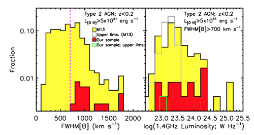 Figure 3. Left: Distribution of the emission-line widths (a proxy for gas velocity) of both the overall population of luminous quasars (yellow histogram) and the sample studied here (red histogram). Around half the luminous quasars in the parent population show very high gas velocities (> 700 kilometers per second). The 16 objects studied here were selected from this population. Right: Similar histograms show that the radio luminosities of the quasars studied here are representative of the parent population.