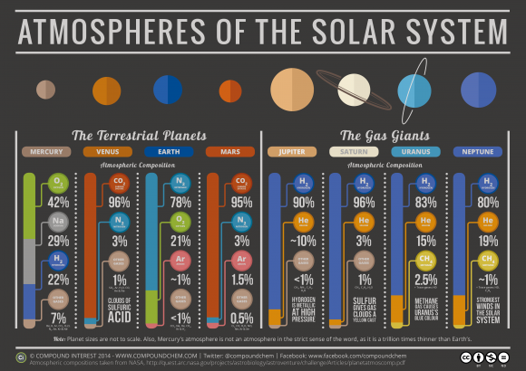 """""""Atmospheres of the Solar System"""" by Compound Interest's Andy Brunning"""