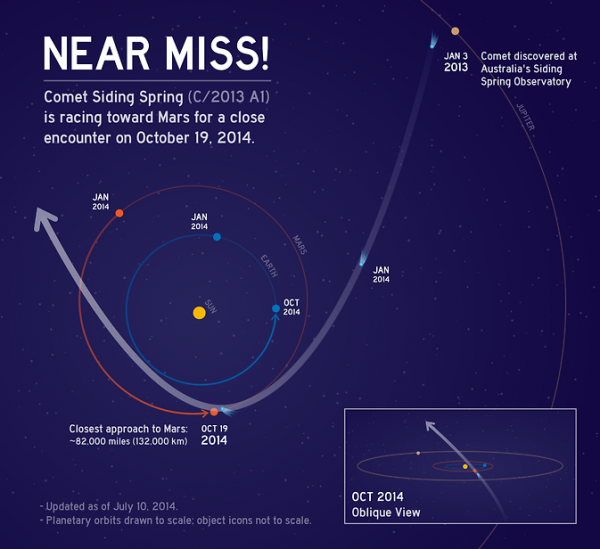 This graphic depicts the orbit of comet C/2013 A1 Siding Spring as it swings around the sun in 2014. On Oct. 19, the comet will have a very close pass at Mars. Its nucleus will miss Mars by about 82,000 miles (132,000 kilometers). Image Credit: NASA/JPL-Caltech