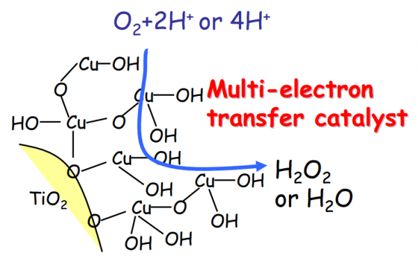 Figure 5: Reaction mediated by titanium dioxide utilizing a copper co-catalyst. © 2014 Kazuhito Hashimoto.