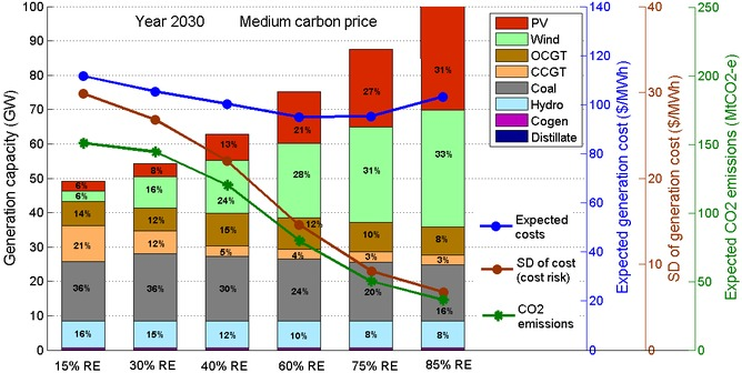 Figure 1. Installed generation capacity, expected costs, standard deviation (SD) of generation costs (cost risk) and CO2 emissions of the least cost generation portfolio in each renewable penetration scenario. Percentages indicate the % of energy sourced from each technology. Authors, CC BY-NC-ND