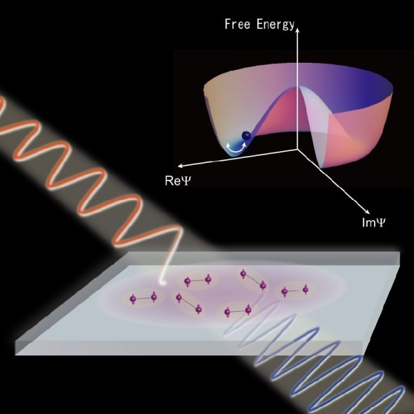 When a superconductor is illuminated by terahertz light, an oscillation of the superconducting order parameter is induced, which corresponds to the oscillation of the macroscopic wavefunction of the superconductor. This oscillation becomes huge when resonant with the Higgs mode, efficiently generating a third harmonic oscillation with three times the frequency of the incident wave. © 2014 Ryo Shimano.
