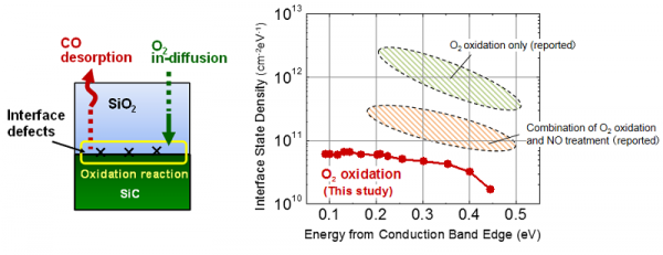 (Left) Schematic of oxidation of SiC/SiO2 interface. The desorption of byproduct carbon as carbon monoxide is an effective way to reduce interface defect formation. (Right) Interface state density of 4H-SiC/SiO2 observed in this study, compared with previously reported typical values (hatched areas). The horizontal axis shows the energy levels of defect states referred to the conduction band edge of SiC. © 2014 Koji Kita.