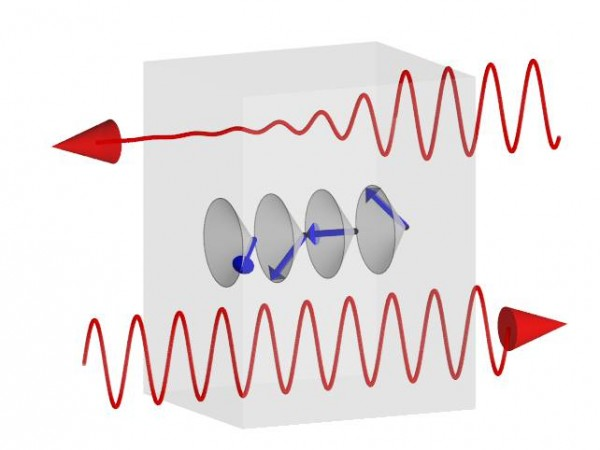 When a helical spin structure shows up in matter, the light coming from the left side transmits, but the light coming from the right side is absorbed on the resonance of the electromagnon. © 2014 Youtarou Takahashi.