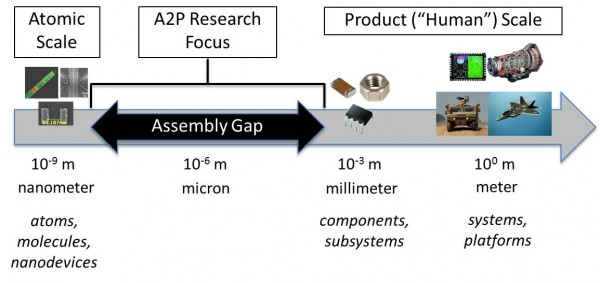 DARPA's Atoms to Product (A2P) program seeks to develop enhanced technologies for assembling atomic-scale items, and integrating these components into materials and systems from nanoscale up to product scale in ways that preserve and exploit distinctive nanoscale properties.