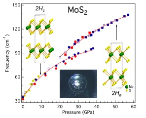 Intralayer vibrational coupling of molybdenum disulfide under hydrostatic pressure probed by Raman spectroscopy. Insets show the low- and high-pressure structures of molybdenum disulfide and a microphotograph of a diamond anvil cell cavity at 50 gigapascals, which shows the shining metallic molybdenum disulfide. Graphic is courtsy ourtesy of Haidong Zhang and Xiao-Jia Chen, both of Carnegie.