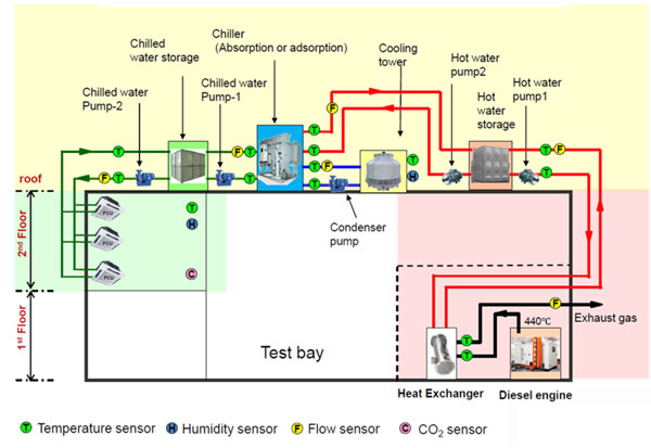 The waste heat from the diesel engine exhaust is recovered as hot water (at 90°C) is supplied to the absorption chiller to produce chilled water (at 7°C) for air conditioning purpose. Hot water and chilled water storage provide operational flexibility during supply-demand mismatch situations.  In addition to operating at high efficiency according to supply and demand, inverters are installed in a pump and cooling tower fan, and a cold water temperature variable type chiller is adopted.  The developed CHP control systems operate all equipment according to set point conducted calculations. Through simulation, these aim to achieve overall optimisation of high energy efficiency and low operation costs.