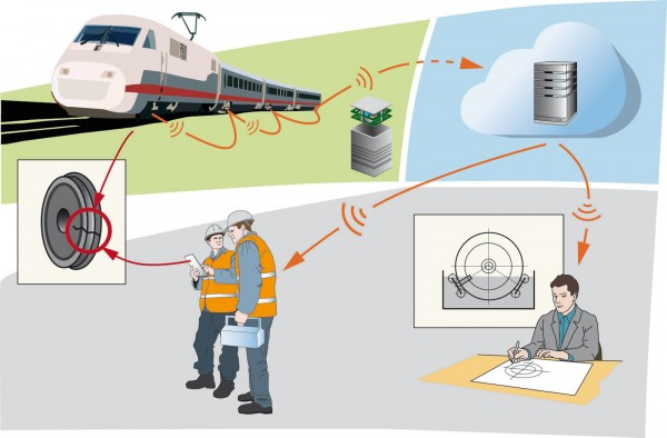Cloud-supported sensor network for the condition-based maintenance of rail vehicles. © Fraunhofer IZM