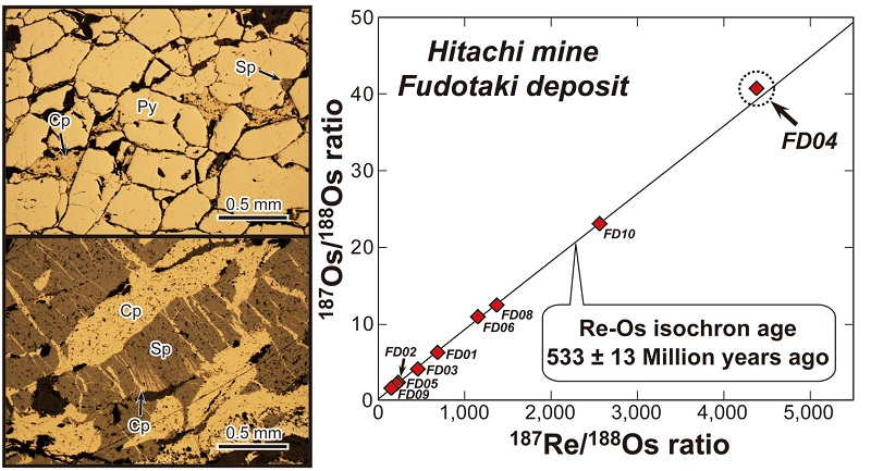 Representative photomicrographs (left) and Re-Os isochron (right, a regression line of 187Re/188Os and 187Os/188Os ratios) of the Hitachi deposit. The Re-Os isochron age of the Hitachi-Fudotaki deposit was calculated to be 533 ± 13 Ma and the Hitachi deposit is classified as the oldest ore deposit in Japan. © 2014 Kato Lab. and JAMSTEC.