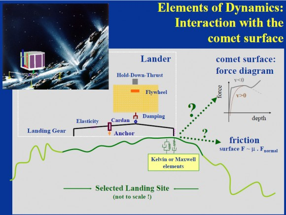 "An illustration of the elements of the Philae landing dynamics. (Credit: ""Simulation of the Landing of Rosetta Philae on Comet 67P"", M. Hilchenbach, et al., Max Planck Institute)"