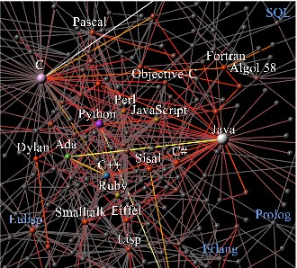There are hundreds of programming languages but they are not just separate mechanisms for more of the same -- each language leaves an imprint in technological evolution and now scientists have learned how to track that down.