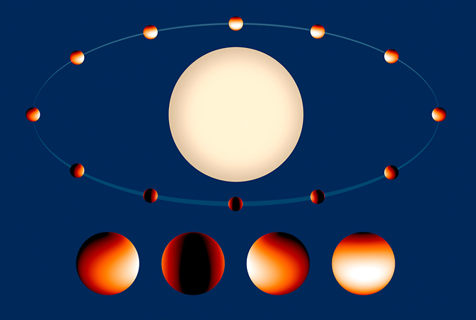 "This is a temperature map of the ""hot Jupiter"" class exoplanet WASP 43b. The white-colored region on the daytime side is 2,800 degrees Fahrenheit. The nighttime side temperatures drop to under 1,000 degrees Fahrenheit. Image Credit: NASA/ESA"