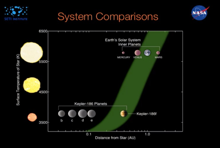 A comparison of the Kepler 186 and Solar systems. Kepler 186 and Kepler 32 are two planetary systems identified by Kepler mission to likely host 5 planets in a single system (Image credit: presentation slide, NASA/Ames)